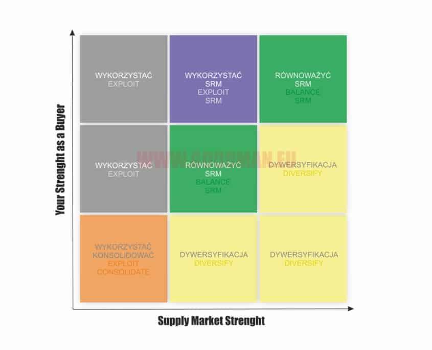 szkolenia, macierz krajlica, analiza zakup贸w, zarz膮膮dzanie zakupami, szkolenia, dordztwo, strategie zakupowe, negocjacje zakupowe, negocjacje dla kupc贸w